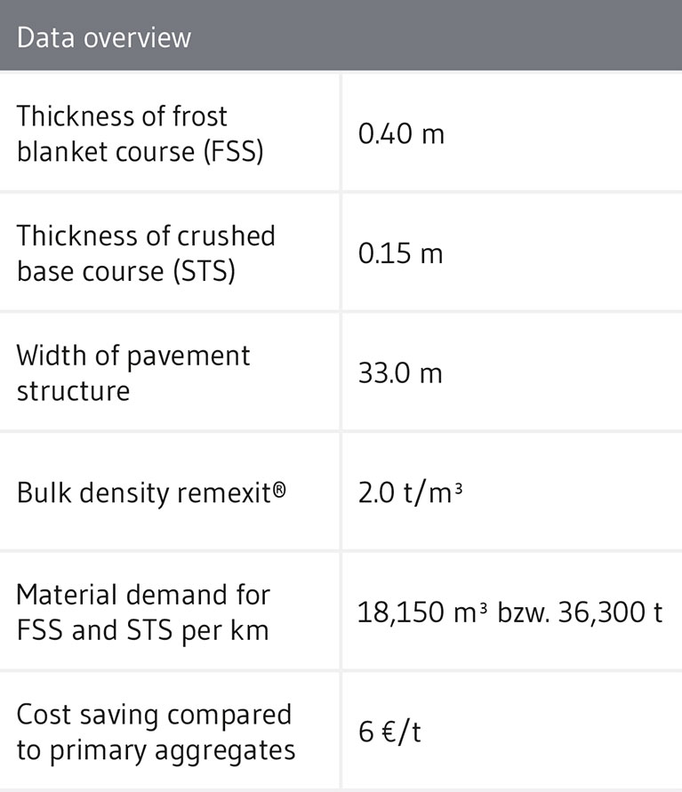 Recycled/Secondary aggregate benefit calculation in road works
